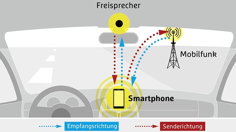 CHIP-Freisprecher-Smartphone